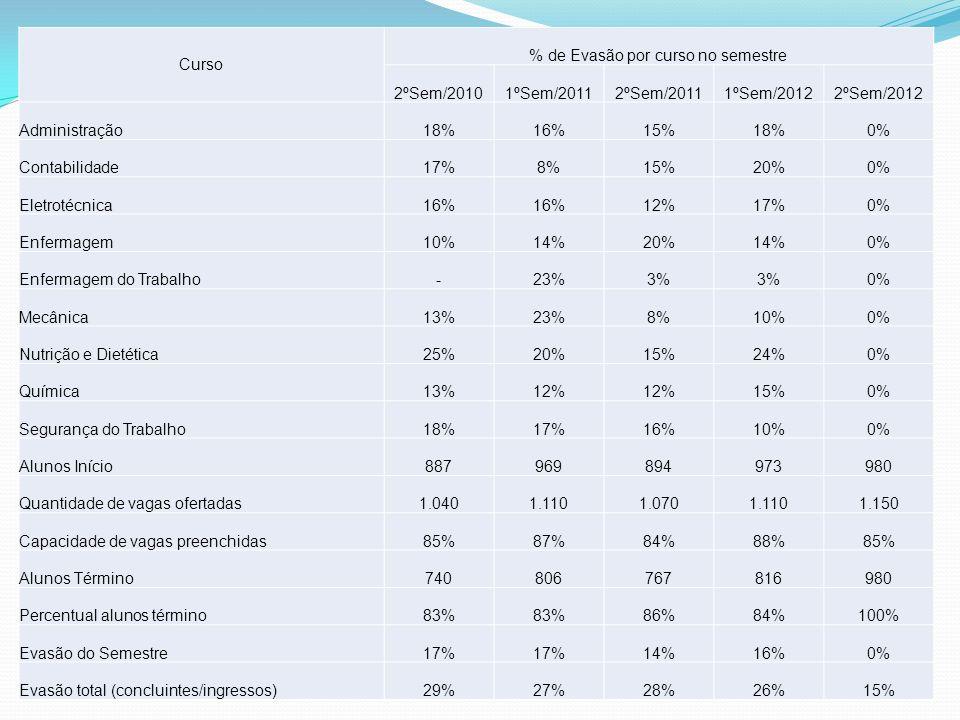 % de Evasão por curso no semestre