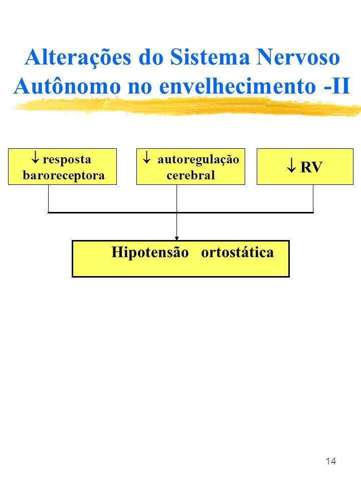 Alterações do Sistema Nervoso Autônomo no envelhecimento -II