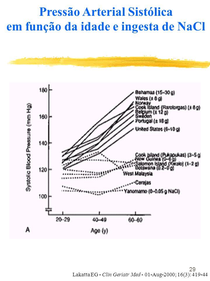 Pressão Arterial Sistólica em função da idade e ingesta de NaCl