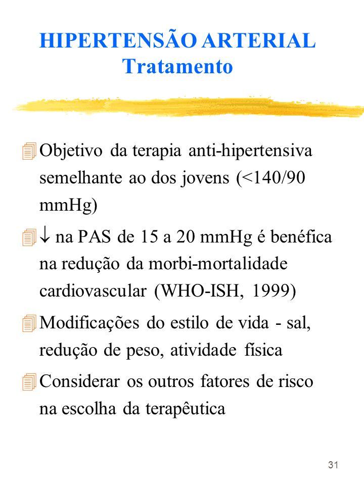HIPERTENSÃO ARTERIAL Tratamento
