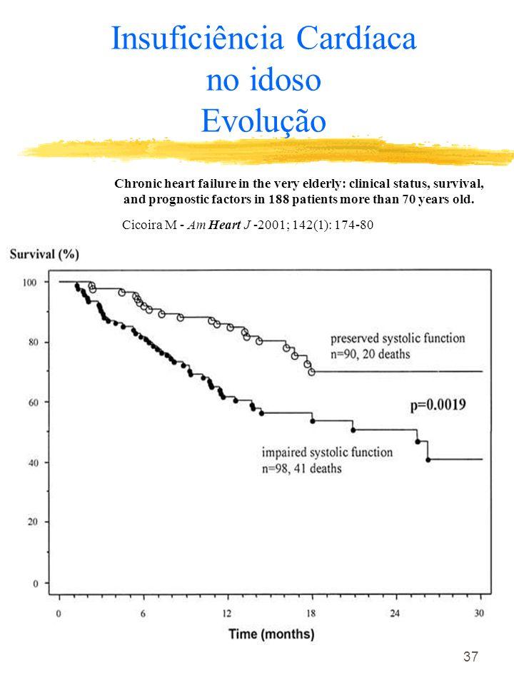 Insuficiência Cardíaca no idoso Evolução