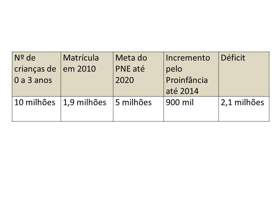 Nº de crianças de 0 a 3 anos Matrícula em 2010. Meta do PNE até 2020. Incremento pelo Proinfância até 2014.