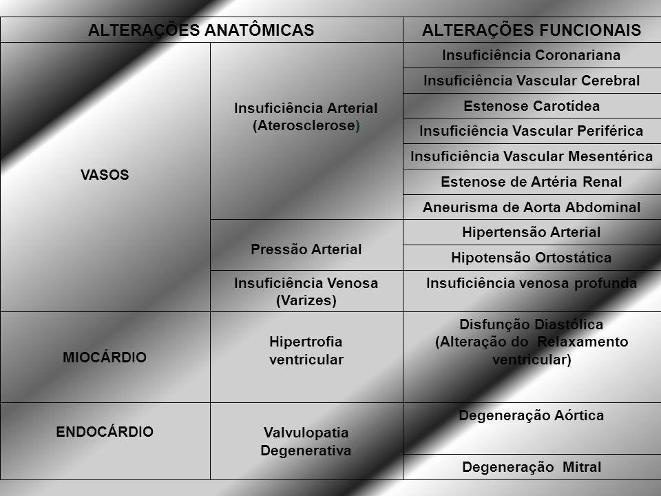 ALTERAÇÕES FUNCIONAIS ALTERAÇÕES ANATÔMICAS