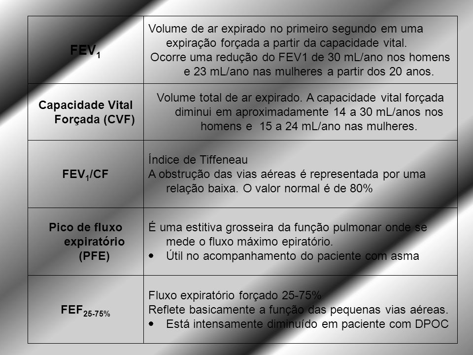 Pico de fluxo expiratório (PFE) Capacidade Vital Forçada (CVF)