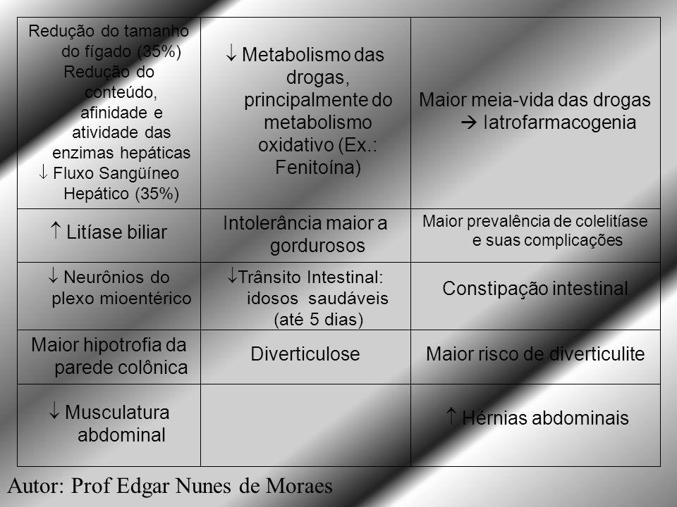 Autor: Prof Edgar Nunes de Moraes