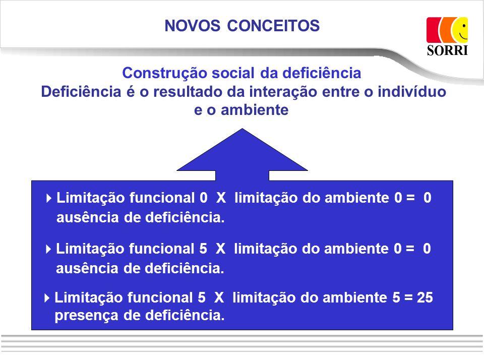 Construção social da deficiência