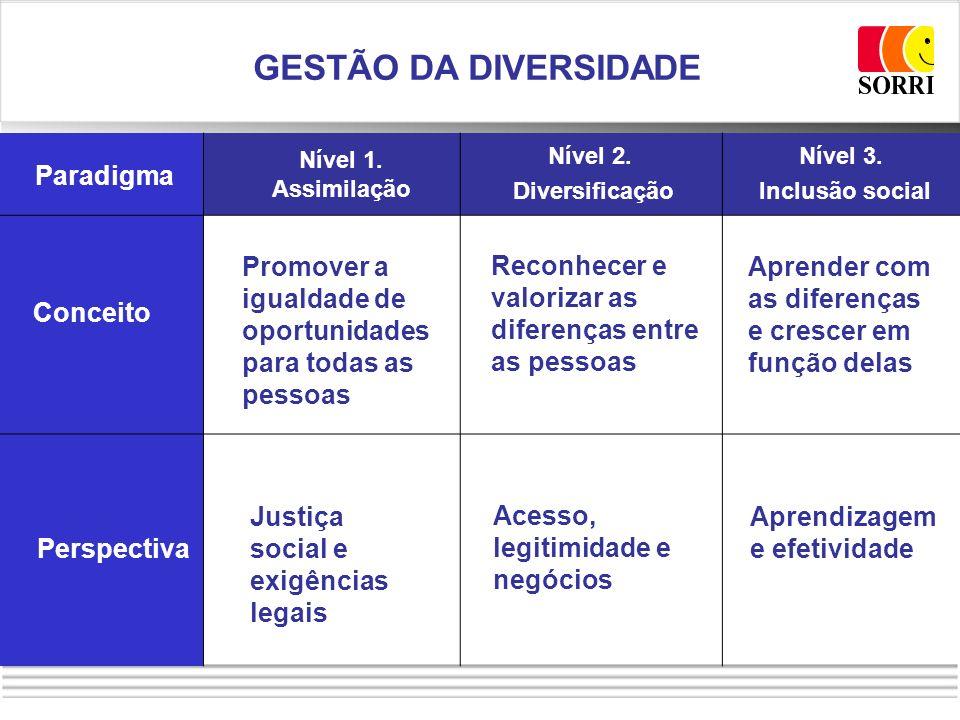 GESTÃO DA DIVERSIDADE Paradigma