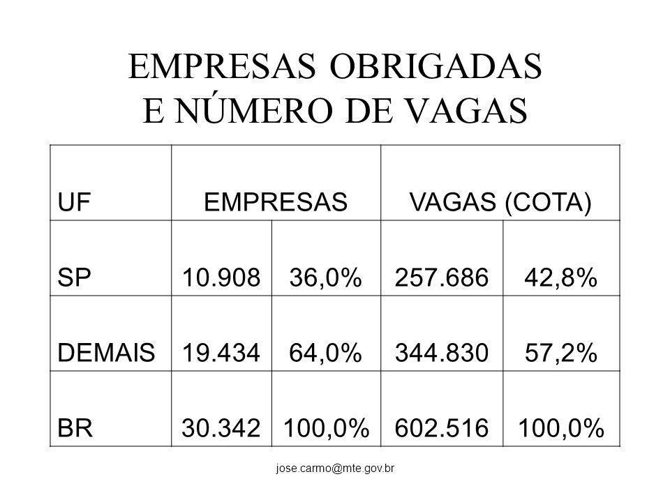 EMPRESAS OBRIGADAS E NÚMERO DE VAGAS