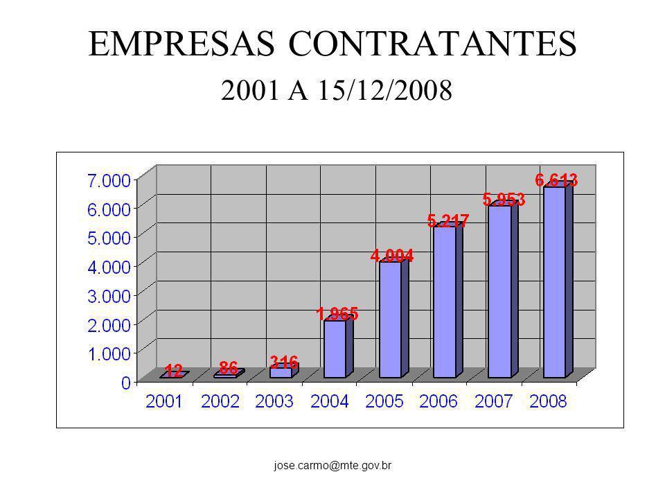 EMPRESAS CONTRATANTES 2001 A 15/12/2008