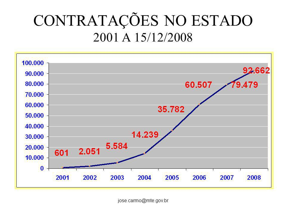 CONTRATAÇÕES NO ESTADO 2001 A 15/12/2008