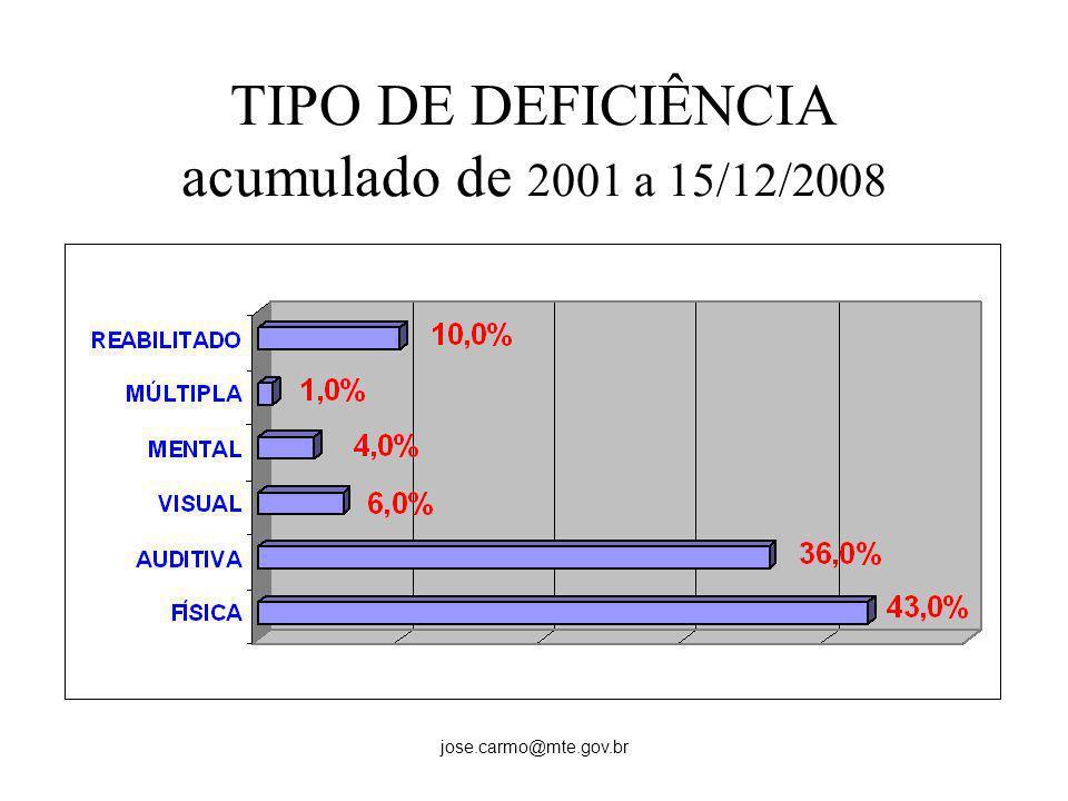 TIPO DE DEFICIÊNCIA acumulado de 2001 a 15/12/2008