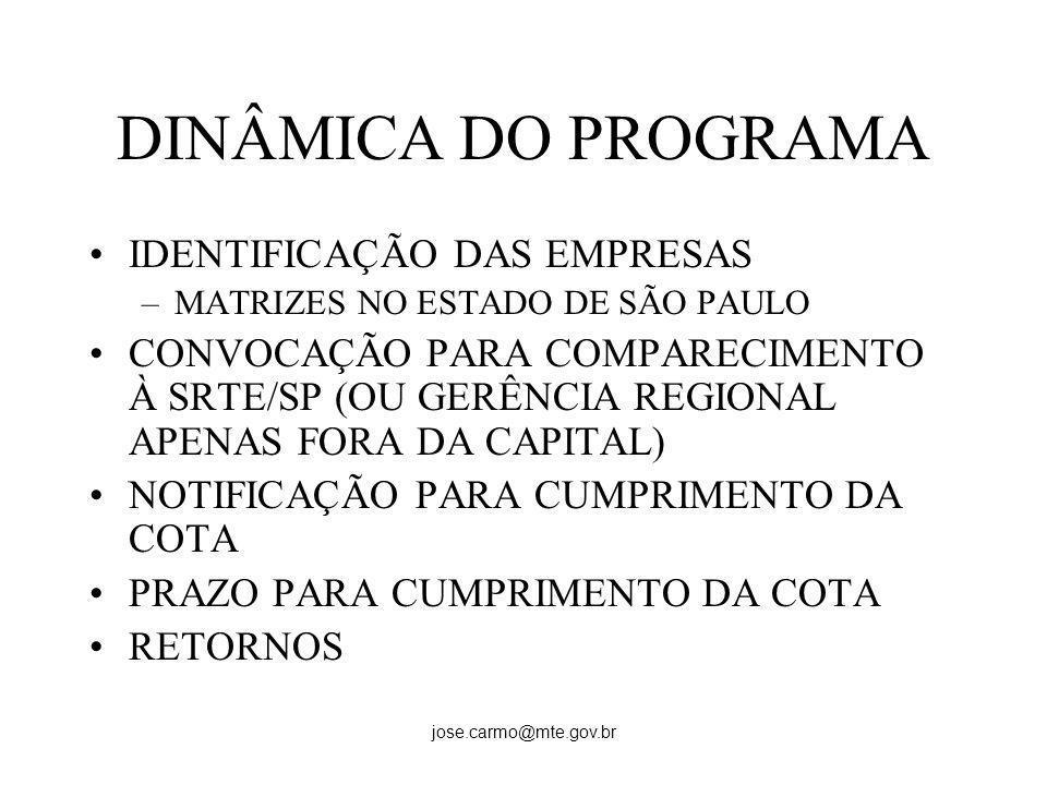 DINÂMICA DO PROGRAMA IDENTIFICAÇÃO DAS EMPRESAS