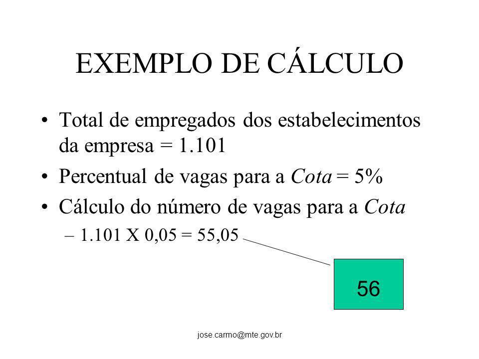 EXEMPLO DE CÁLCULO Total de empregados dos estabelecimentos da empresa = 1.101. Percentual de vagas para a Cota = 5%