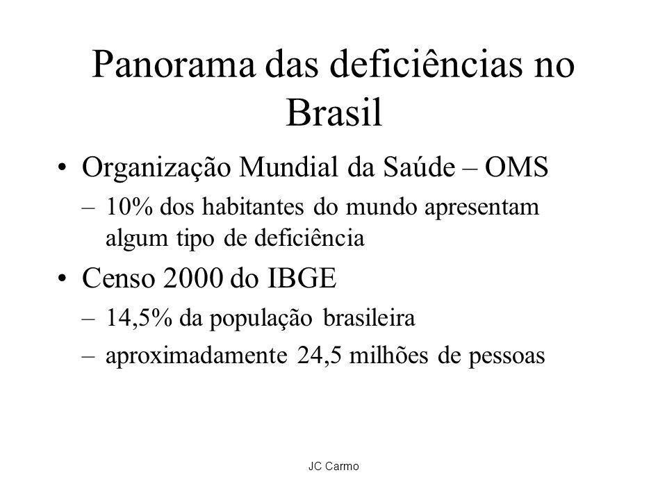 Panorama das deficiências no Brasil