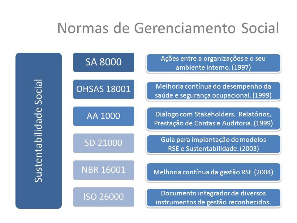 Normas de Gerenciamento Social