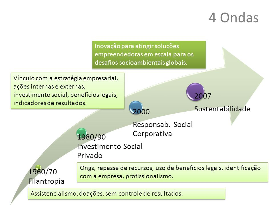 4 Ondas 1960/70 Filantropia 1980/90 Investimento Social Privado 2000