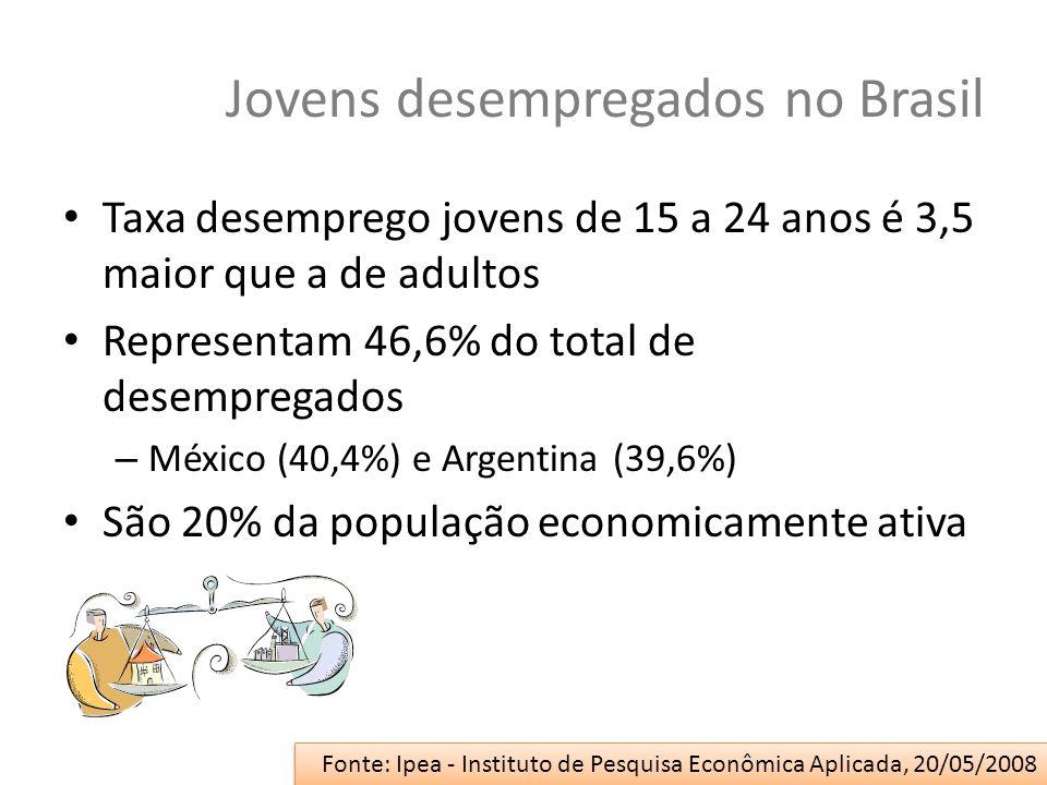 Jovens desempregados no Brasil