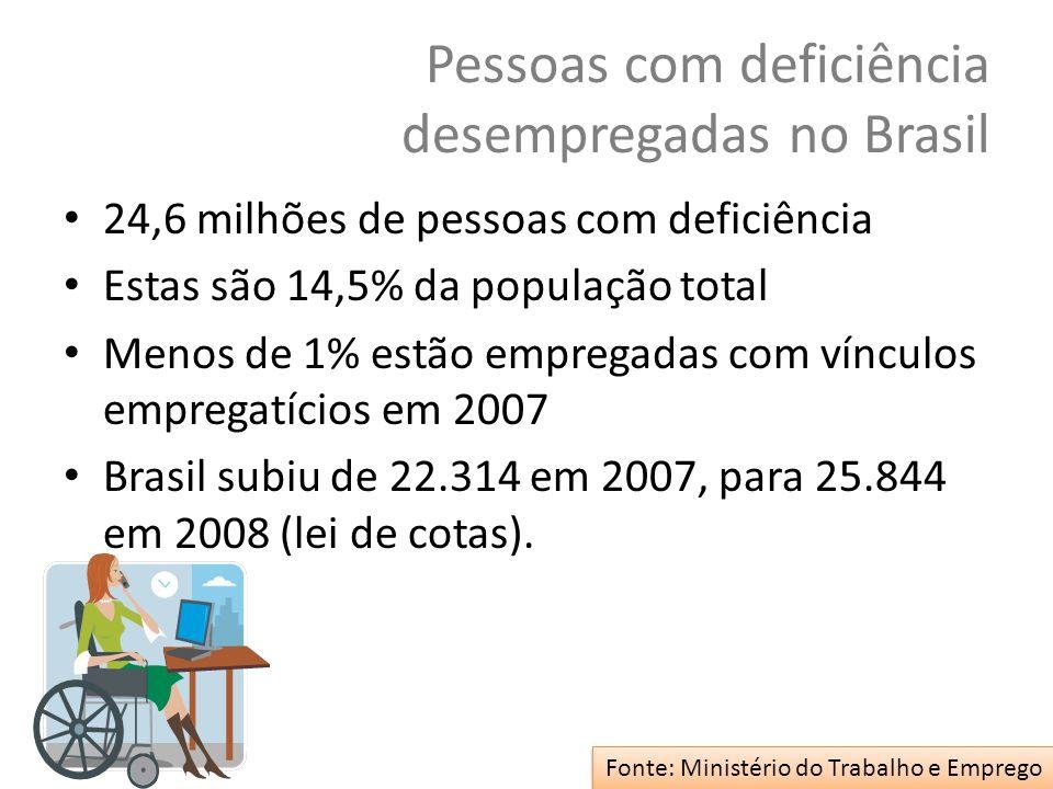 Pessoas com deficiência desempregadas no Brasil