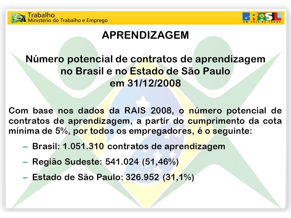 APRENDIZAGEM Número potencial de contratos de aprendizagem no Brasil e no Estado de São Paulo em 31/12/2008.