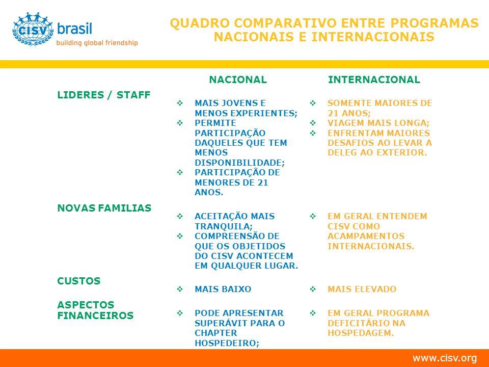 QUADRO COMPARATIVO ENTRE PROGRAMAS NACIONAIS E INTERNACIONAIS