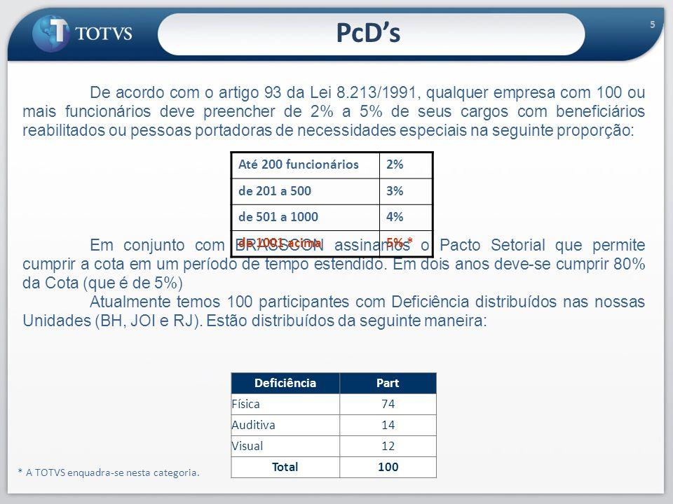 PcD's 5.