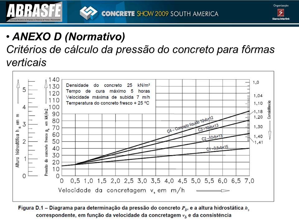ANEXO D (Normativo) Critérios de cálculo da pressão do concreto para fôrmas verticais