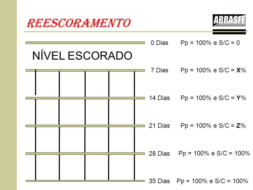 REESCORAMENTO NÍVEL ESCORADO 0 Dias Pp = 100% e S/C = 0 7 Dias