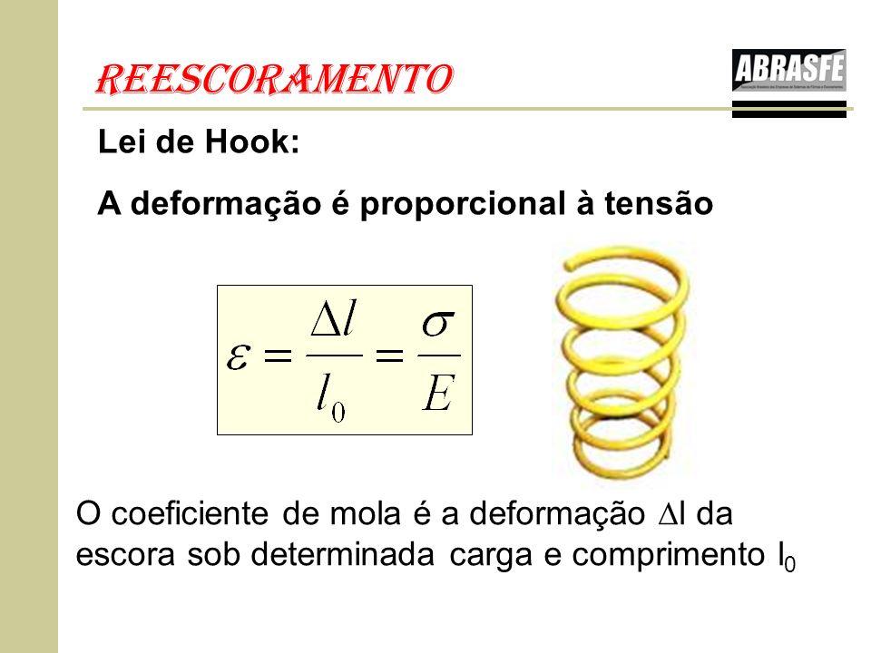 reescoramento Lei de Hook: A deformação é proporcional à tensão