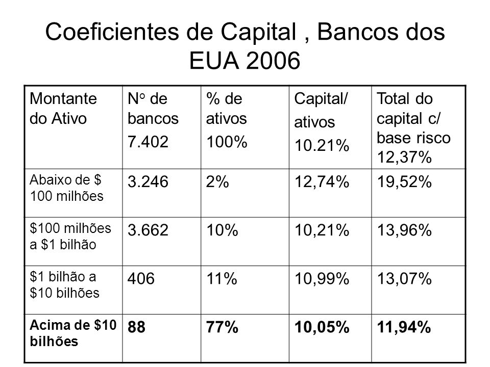 Coeficientes de Capital , Bancos dos EUA 2006