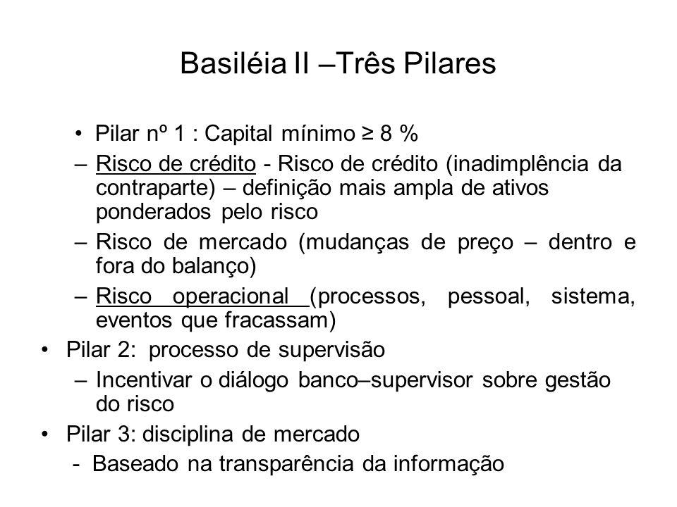 Basiléia II –Três Pilares