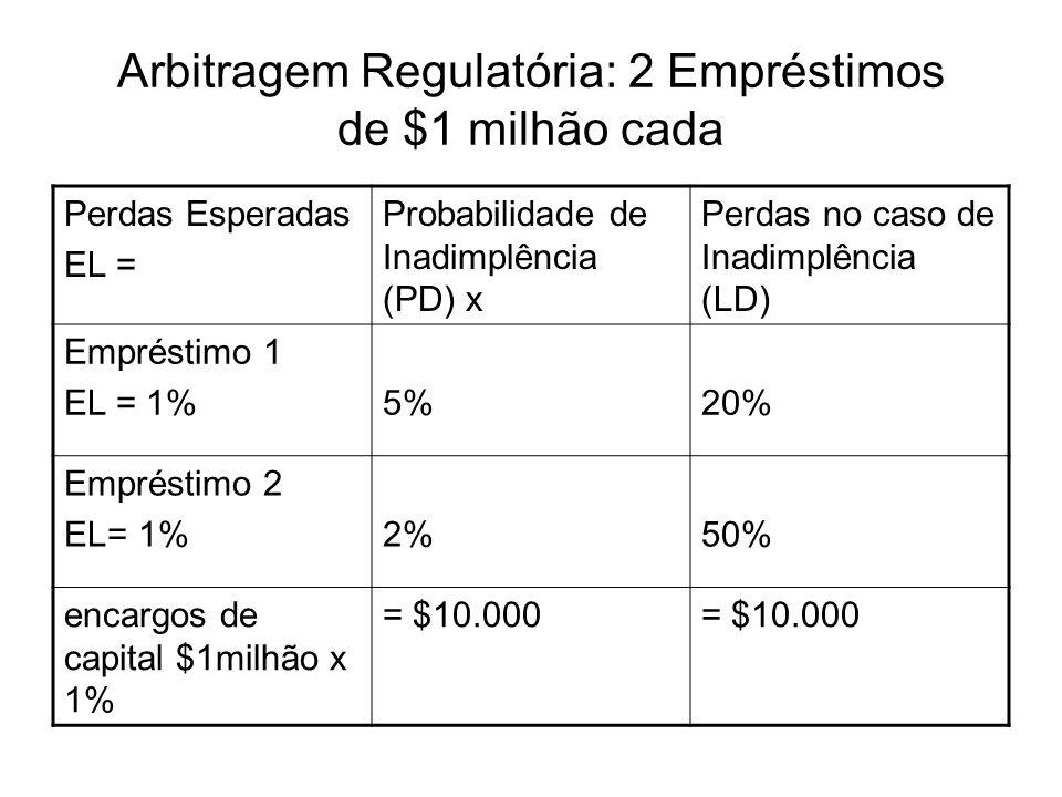 Arbitragem Regulatória: 2 Empréstimos de $1 milhão cada
