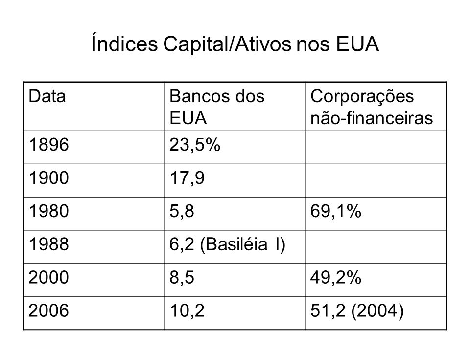 Índices Capital/Ativos nos EUA