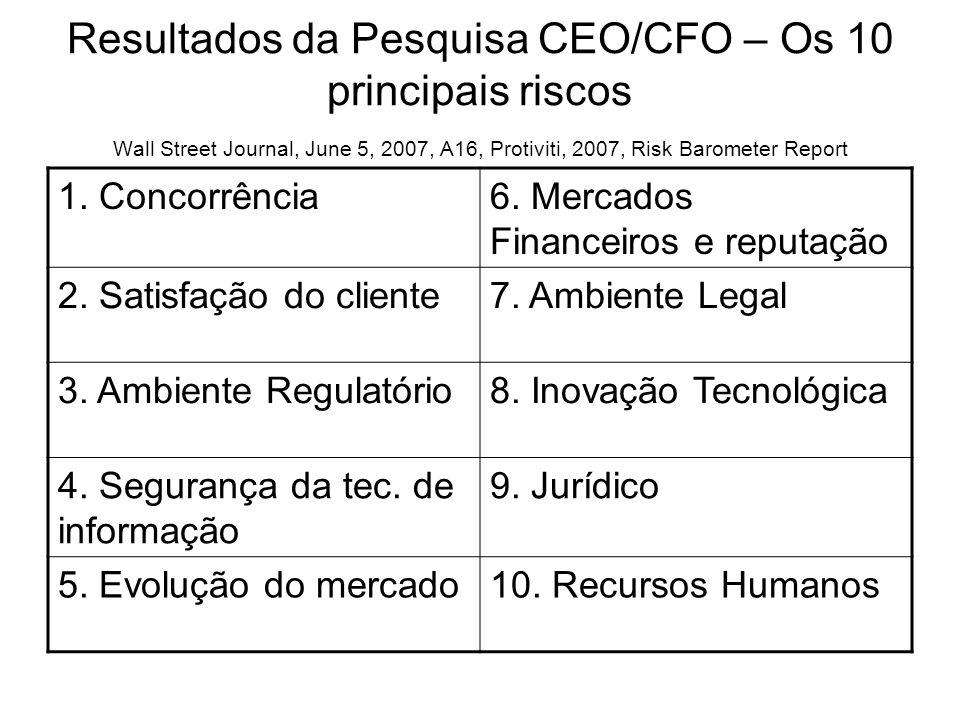 Resultados da Pesquisa CEO/CFO – Os 10 principais riscos Wall Street Journal, June 5, 2007, A16, Protiviti, 2007, Risk Barometer Report