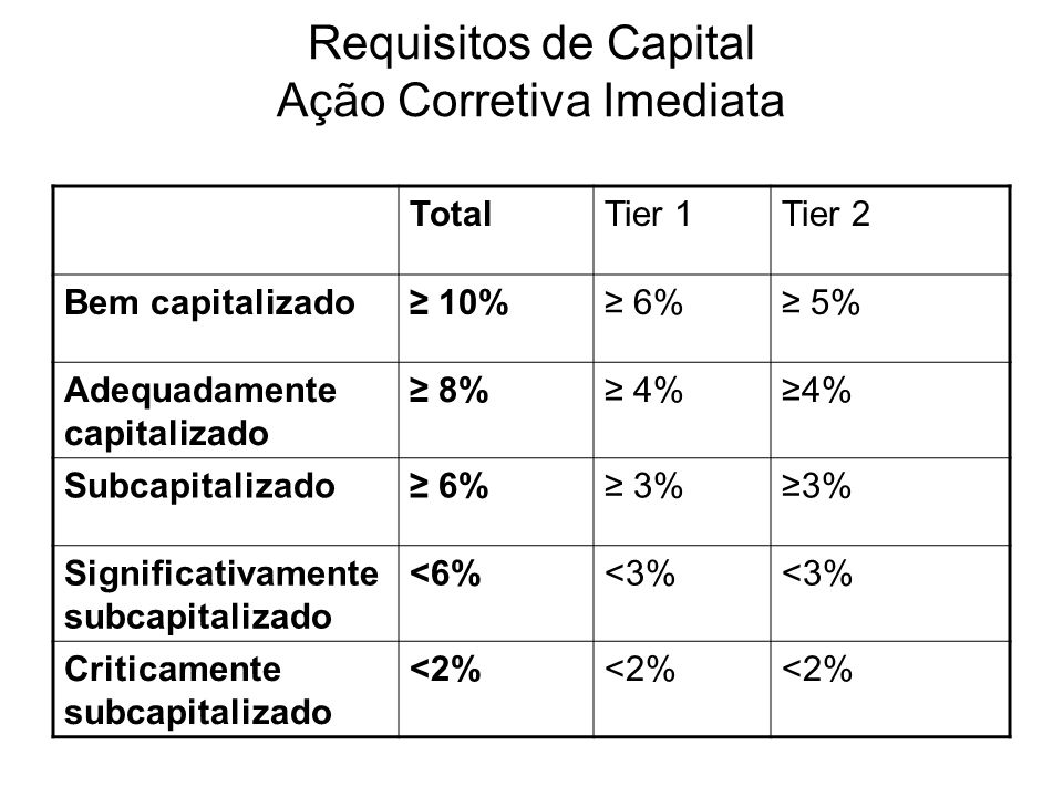 Requisitos de Capital Ação Corretiva Imediata