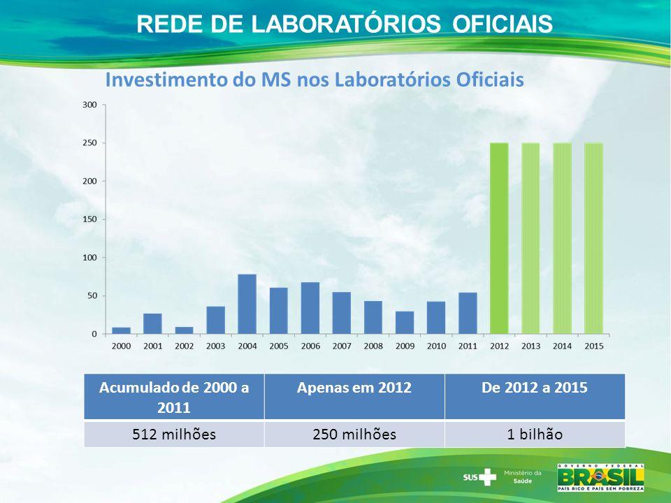 Investimento do MS nos Laboratórios Oficiais