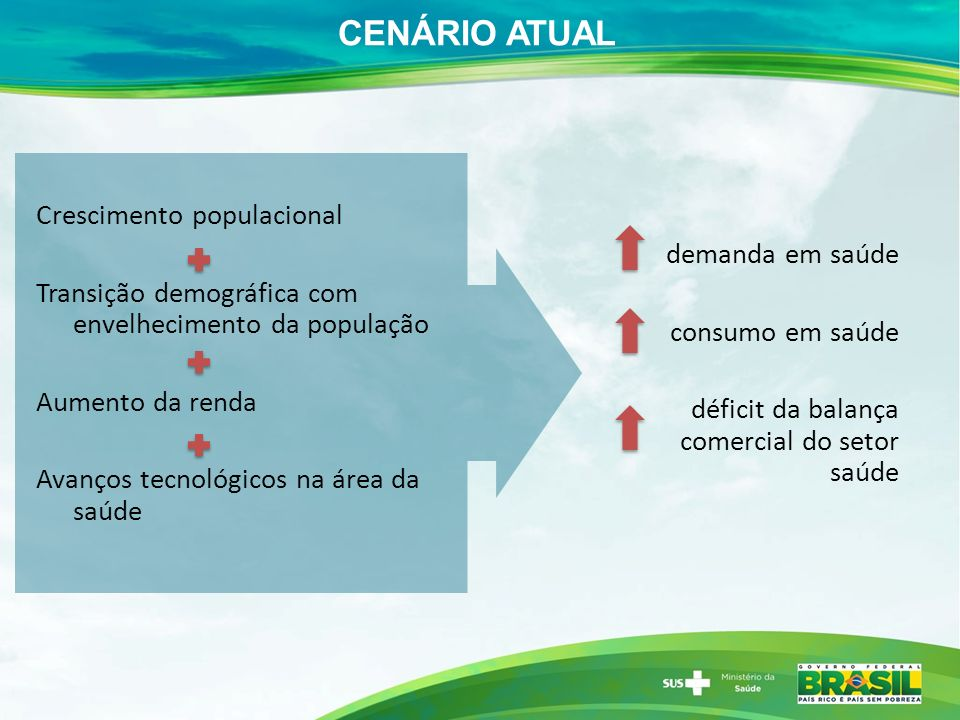 CENÁRIO ATUAL Crescimento populacional demanda em saúde