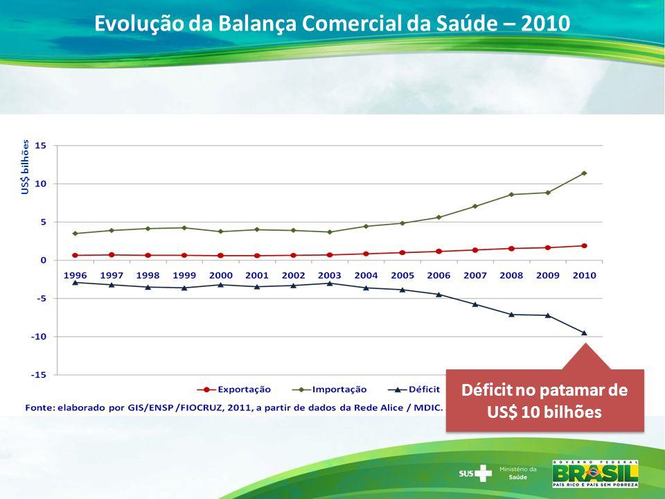 Evolução da Balança Comercial da Saúde – 2010