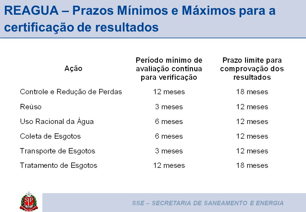 REAGUA – Prazos Mínimos e Máximos para a certificação de resultados