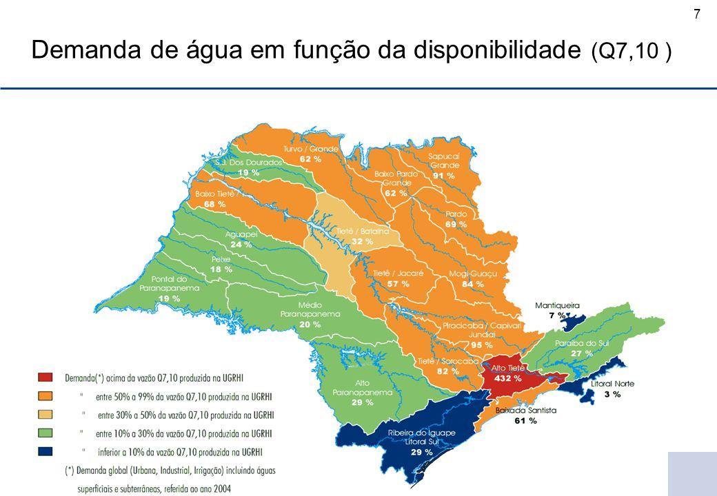 Demanda de água em função da disponibilidade (Q7,10 )