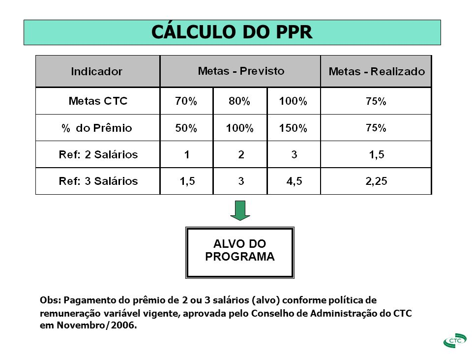CÁLCULO DO PPR ALVO DO PROGRAMA