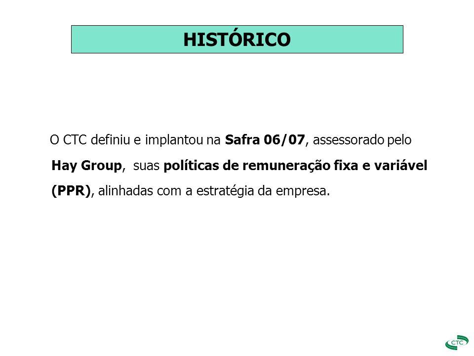 HISTÓRICO O CTC definiu e implantou na Safra 06/07, assessorado pelo