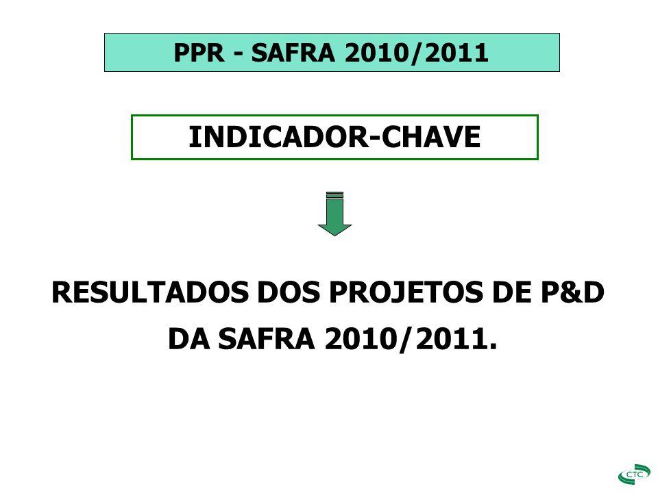 RESULTADOS DOS PROJETOS DE P&D