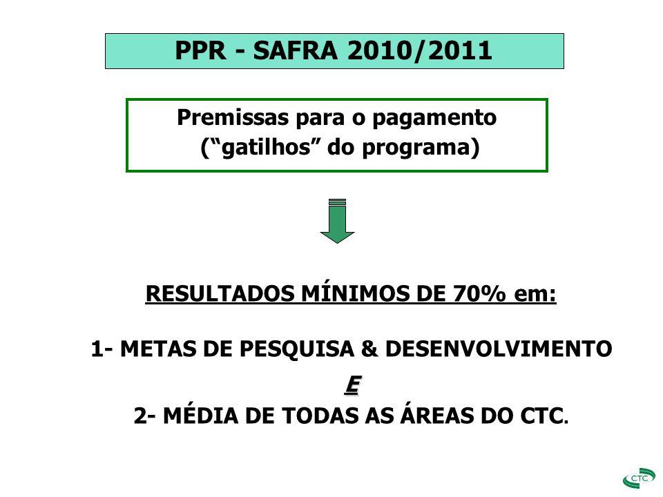 PPR - SAFRA 2010/2011 Premissas para o pagamento
