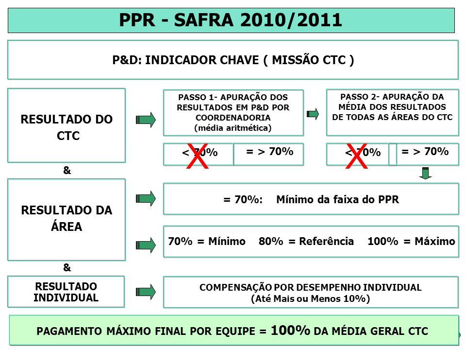 X X PPR - SAFRA 2010/2011 P&D: INDICADOR CHAVE ( MISSÃO CTC )