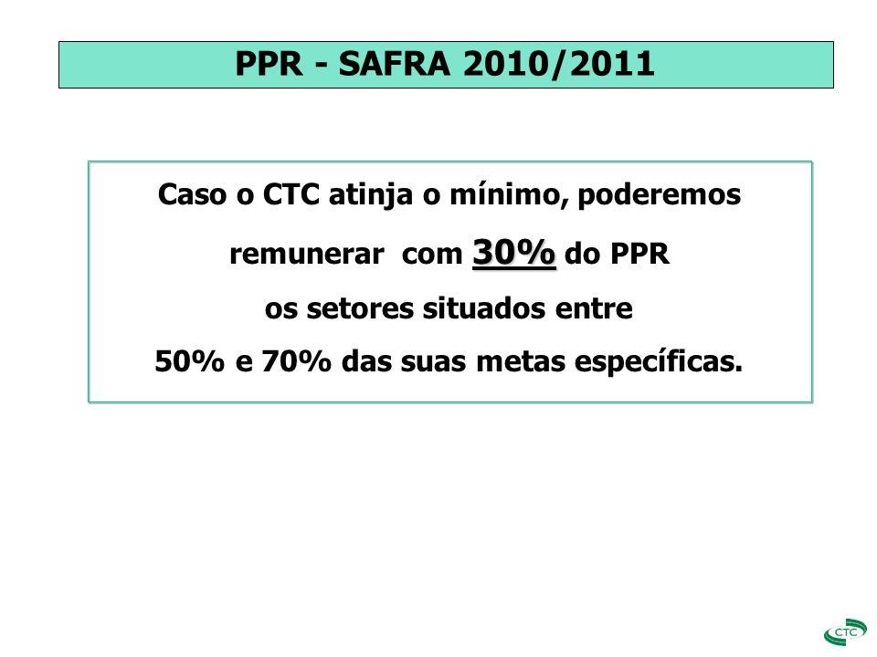 PPR - SAFRA 2010/2011 Caso o CTC atinja o mínimo, poderemos