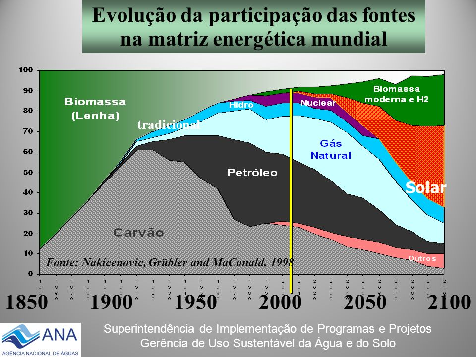 Evolução da participação das fontes na matriz energética mundial