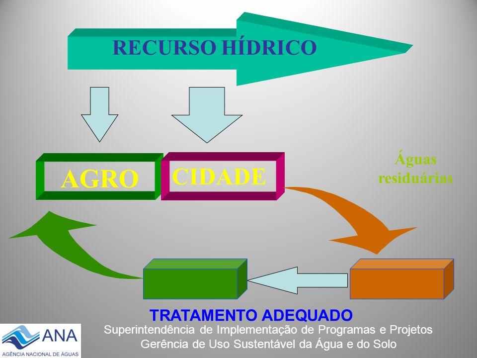 RECURSO HÍDRICO Águas residuárias AGRO CIDADE TRATAMENTO ADEQUADO