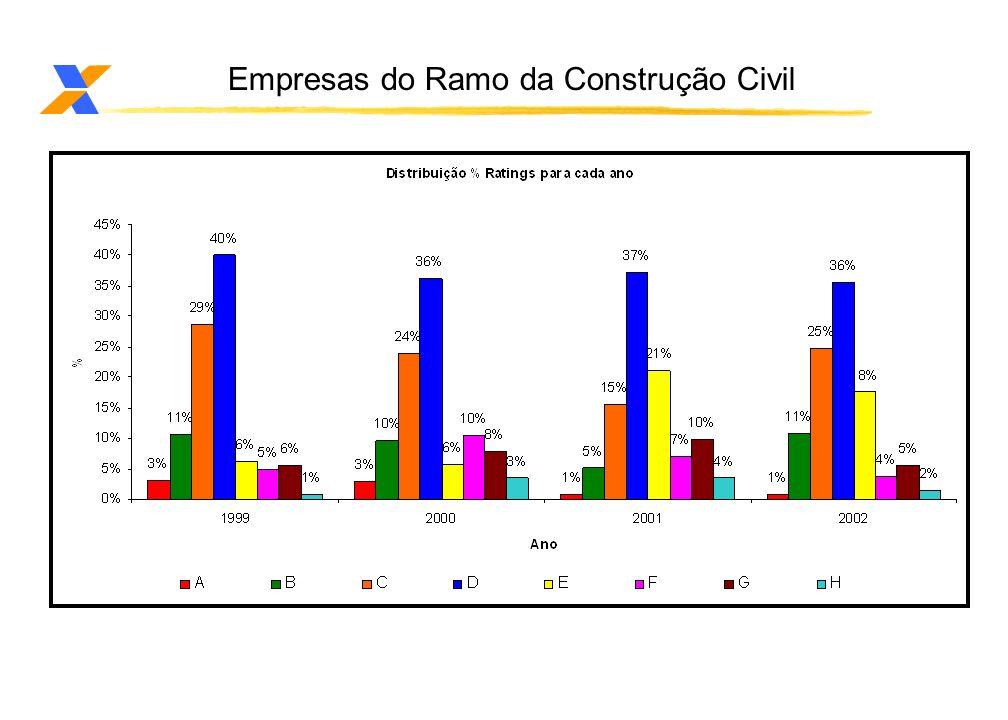 Empresas do Ramo da Construção Civil Volume de Avaliações por ano