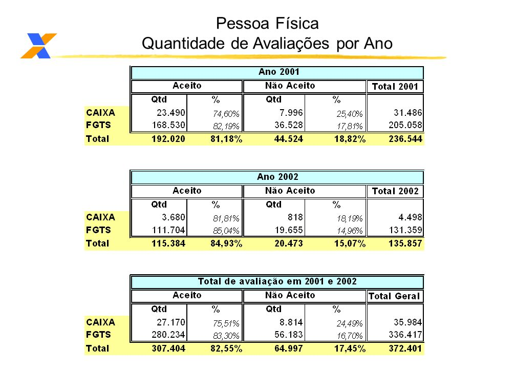 Credit Score Situação de contratos com 6 a 12 meses de contratação