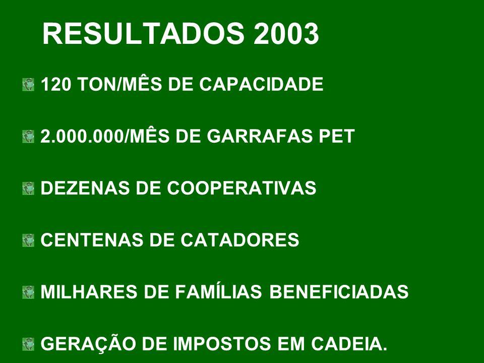 RESULTADOS 2003 120 TON/MÊS DE CAPACIDADE